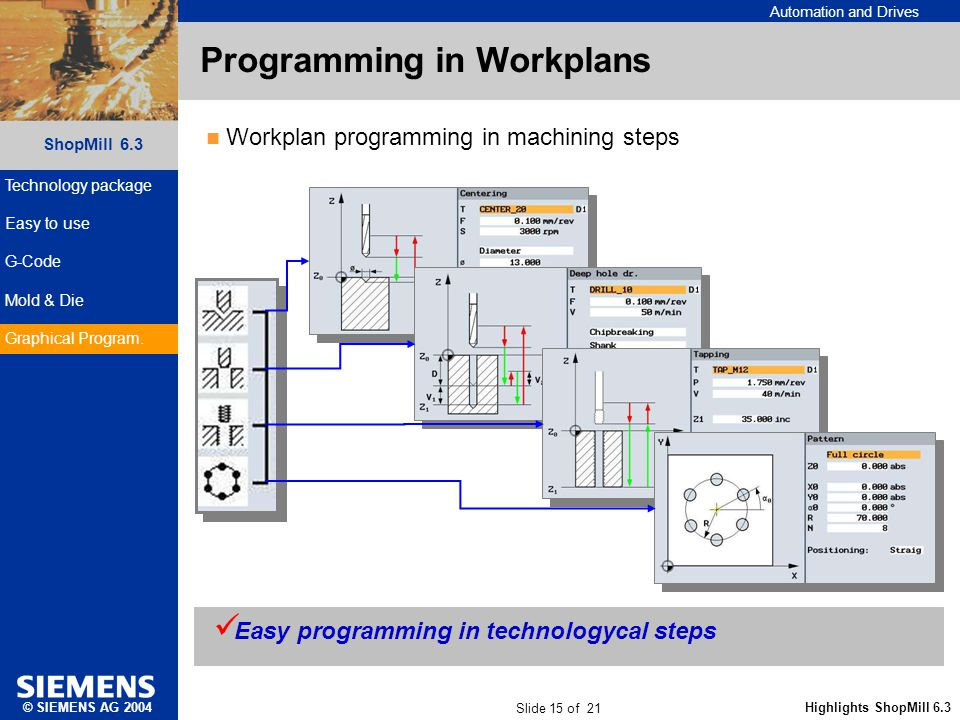 Automation and Drives Slide 15 of 21 Highlights ShopMill 6.3 ShopMill 6.3 © SIEMENS AG 2004 Programming in Workplans Easy programming in technologycal steps Workplan programming in machining steps Technology package Easy to use G-Code Mold & Die Graphical Program.