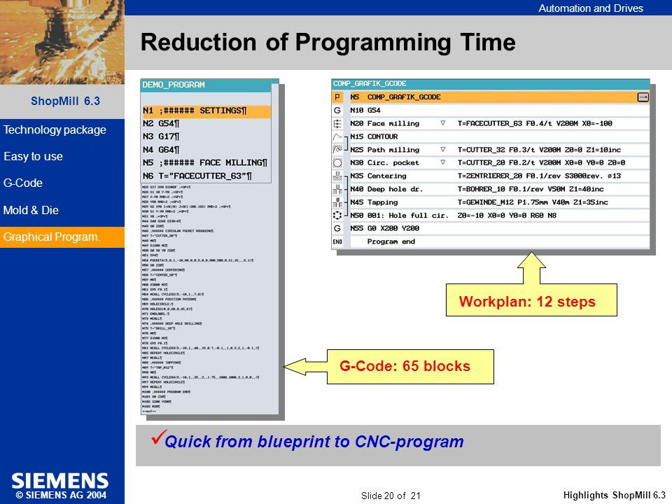 Automation and Drives Slide 20 of 21 Highlights ShopMill 6.3 ShopMill 6.3 © SIEMENS AG 2004 Reduction of Programming Time G-Code: 65 blocks Workplan: 12 steps Quick from blueprint to CNC-program Technology package Easy to use G-Code Mold & Die Graphical Program.