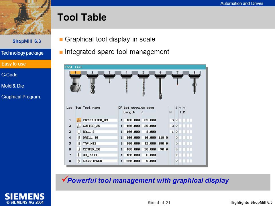 Automation and Drives Slide 4 of 21 Highlights ShopMill 6.3 ShopMill 6.3 © SIEMENS AG 2004 Tool Table Graphical tool display in scale Integrated spare tool management Powerful tool management with graphical display Technology package Easy to use G-Code Mold & Die Graphical Program.