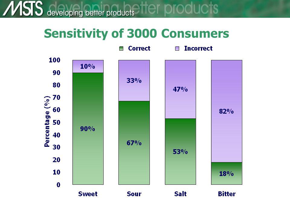 Sensitivity of 3000 Consumers