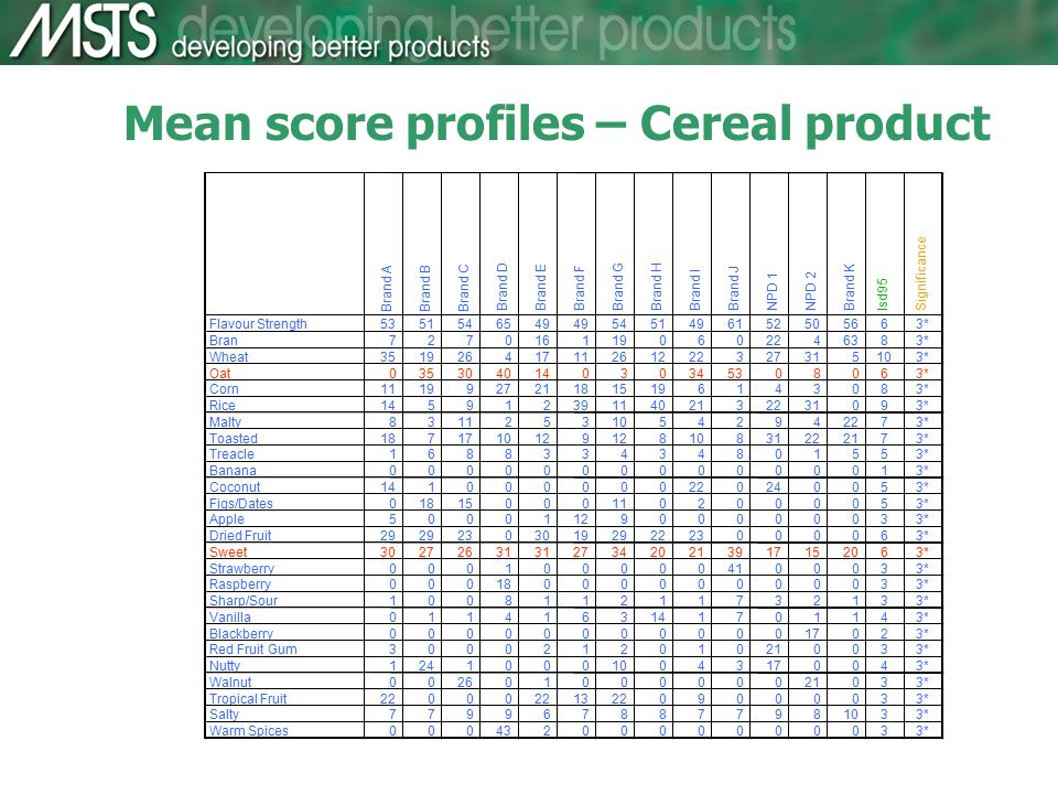 Mean score profiles – Cereal product Brand A Brand B Brand C Brand DBrand EBrand F Brand G Brand H Brand I Brand JNPD 1NPD 2Brand K lsd95Significance Flavour Strength5351546549 5451496152505663* Bran7270161190602246383* Wheat35192641711261222327315103* Oat035304014030345308063* Corn1119927211815196143083* Rice1459123911402132231093* Malty831125310542942273* Toasted1871710129 810831222173* Treacle168833434801553* Banana000000000000013* Coconut141000000220240053* Figs/Dates018150001102000053* Apple5000112900000033* Dried Fruit29 2303019292223000063* Sweet30272631 273420213917152063* Strawberry0001000004100033* Raspberry0001800000000033* Sharp/Sour100811211732133* Vanilla0114163141701143* Blackberry0000000000017023* Red Fruit Gum3000212010210033* Nutty124100010043170043* Walnut00260100000021033* Tropical Fruit22000 132209000033* Salty7799678877981033* Warm Spices0004320000000033*