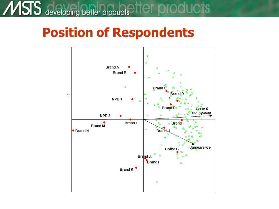 Position of Respondents Taste & Ov.