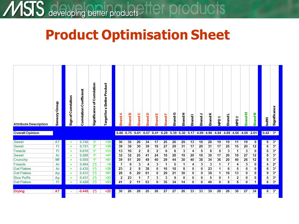 Product Optimisation Sheet Attribute Description Sensory Group Sign of CorrelationCorrelation CoefficientSignificance of Correlation Target for a Better Product Brand ABrand B Brand C Brand D Brand E Brand F Brand G Brand H Brand I Brand J Brand KNPD 1 Brand L NPD 2 Brand M Brand N lsd95Significance Overall Opinion6.866.756.616.576.416.285.395.305.174.994.964.944.894.564.002.610.423* SweetAT+0.7463*>36363526341725262913182819 1119963* SweetFl+0.7212*>3939 303918272931172031172515201263* TreacleFl+0.6101*>1313102826634580313053* SweetAr+0.5881*>4132 254124182819201830172618271283* CrunchyMf+0.5501*>513951204940294430403834362040261283* TreacleAr+0.464(*)>9793431514331743042* Oat FlakesAr+0.435(*)>3823283801618800231650063* Oat FlakesAp+0.433(*)>61286206102921300039116130093* Rice PuffsAp+0.431(*)>232231733900050120053* Oat FlakesFl+0.428(*)>534121153035341400400880163* DryingAT--0.449(*)<25302628252627 2633 39282630273463*