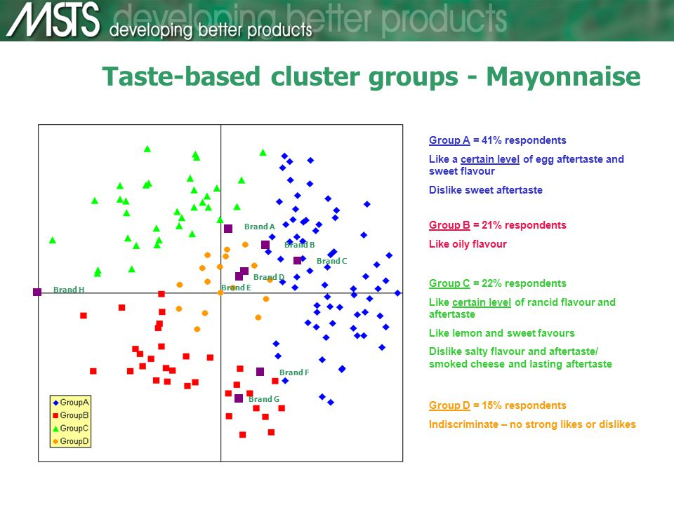 Taste-based cluster groups - Mayonnaise Group A = 41% respondents Like a certain level of egg aftertaste and sweet flavour Dislike sweet aftertaste Group B = 21% respondents Like oily flavour Group C = 22% respondents Like certain level of rancid flavour and aftertaste Like lemon and sweet favours Dislike salty flavour and aftertaste/ smoked cheese and lasting aftertaste Group D = 15% respondents Indiscriminate – no strong likes or dislikes Brand A Brand B Brand E Brand D Brand C Brand H Brand F Brand G