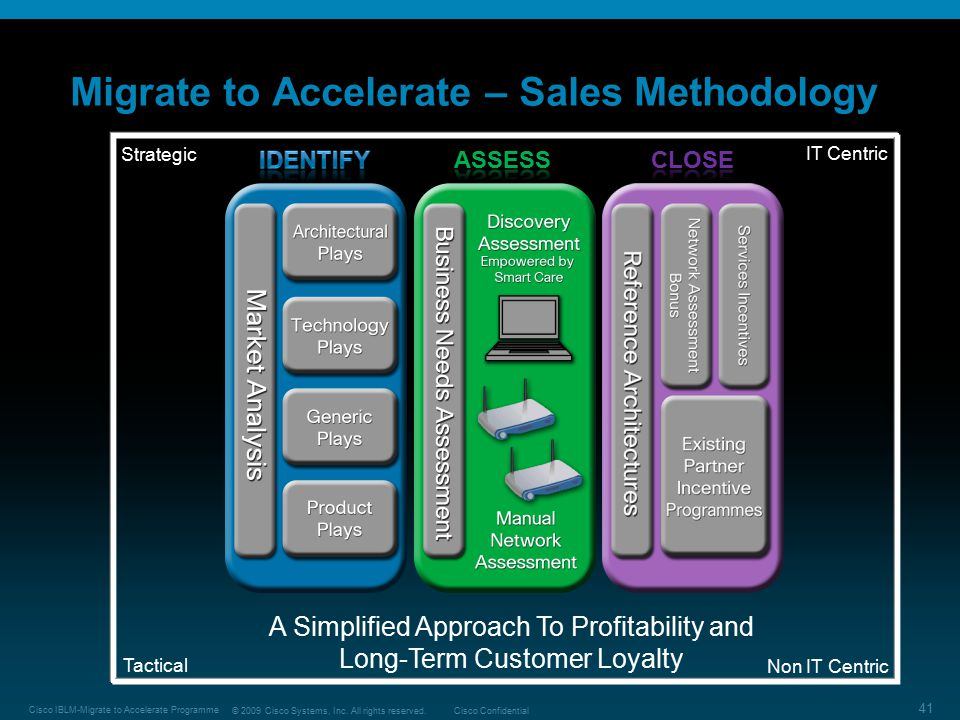 © 2009 Cisco Systems, Inc. All rights reserved.Cisco Confidential Cisco IBLM-Migrate to Accelerate Programme 41 Migrate to Accelerate – Sales Methodol