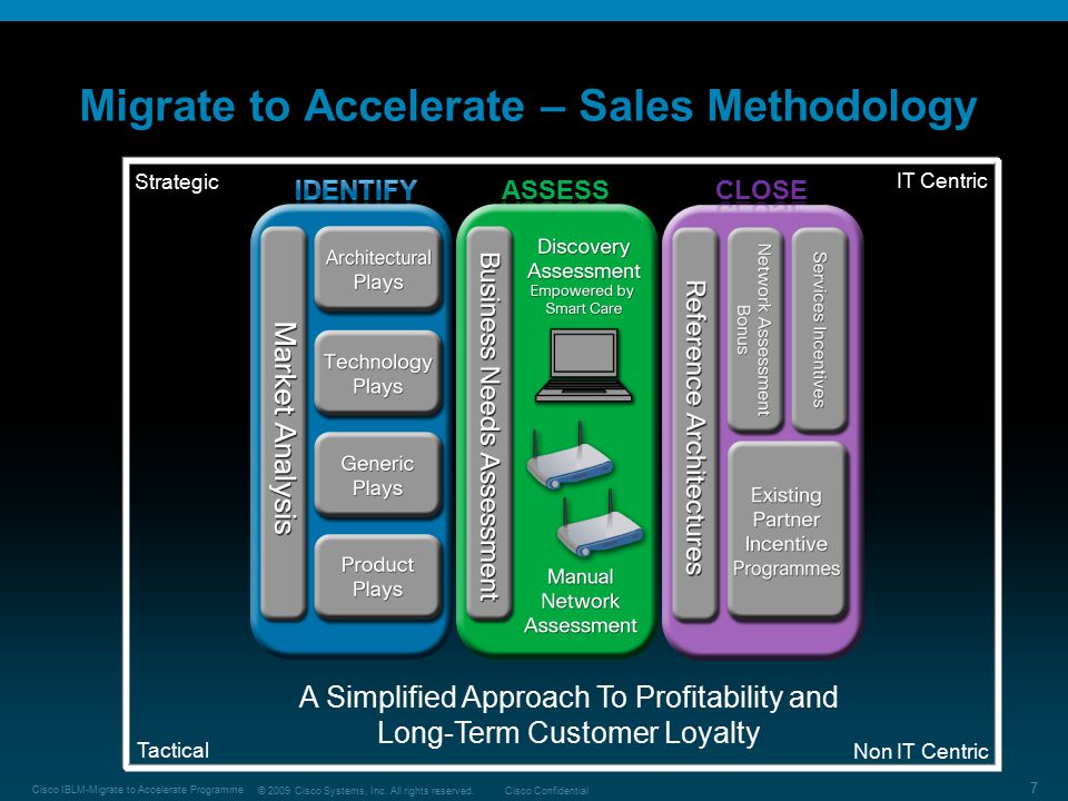 © 2009 Cisco Systems, Inc. All rights reserved.Cisco Confidential Cisco IBLM-Migrate to Accelerate Programme 7 Migrate to Accelerate – Sales Methodolo