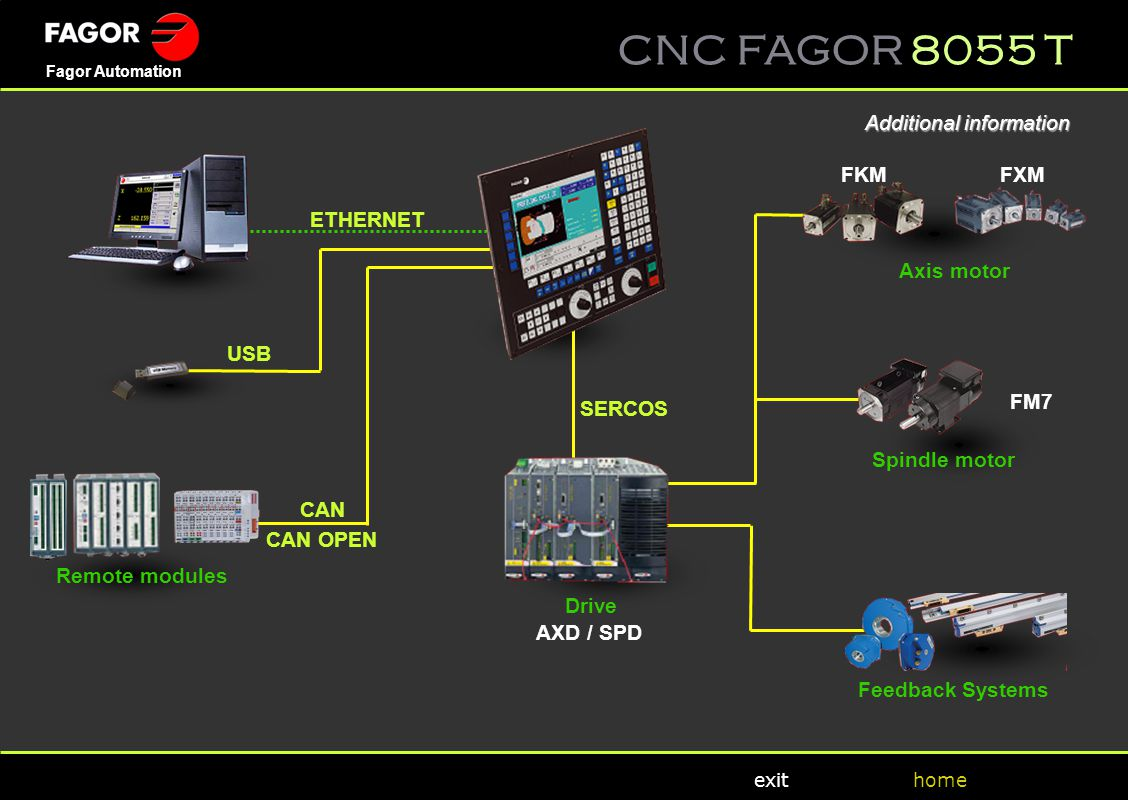 CNC FAGOR 8055 T home Fagor Automation exit USB Remote modules FKM FXM Axis motor Spindle motor Feedback Systems FM7 CAN OPEN Drive AXD / SPD CAN ETHE