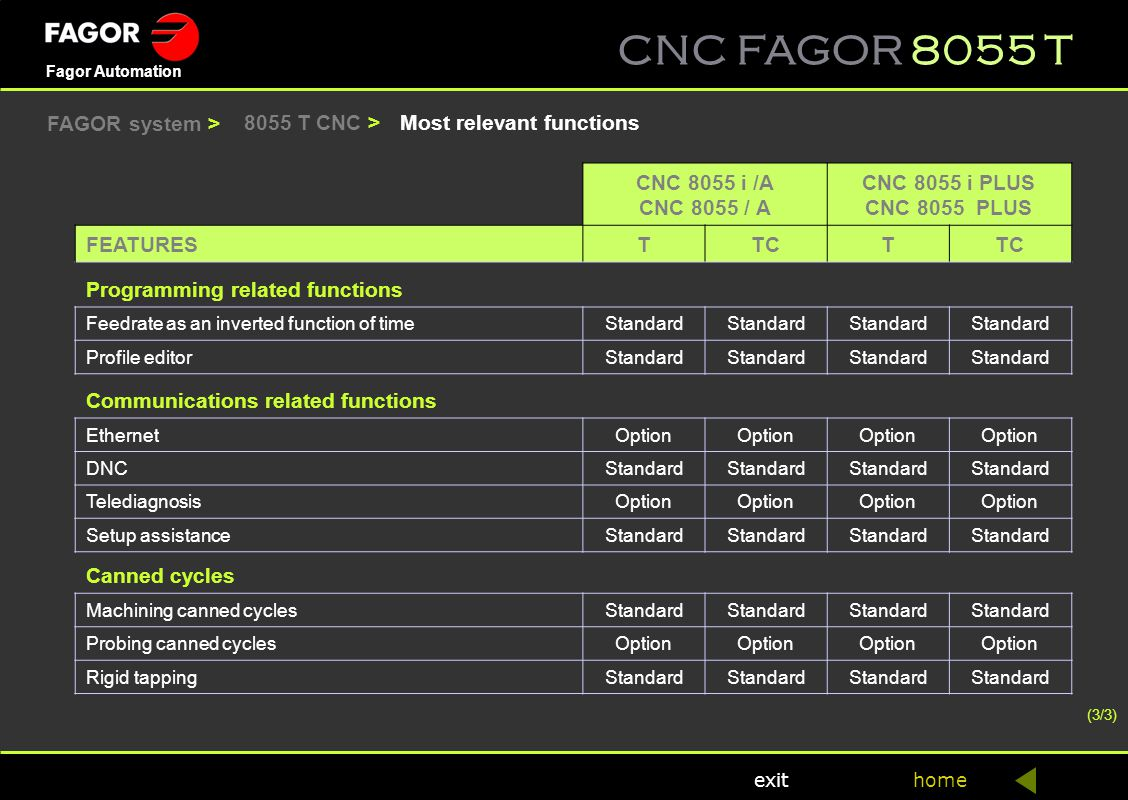 CNC FAGOR 8055 T home Fagor Automation exit Most relevant functions8055 T CNC > CNC 8055 i /A CNC 8055 / A CNC 8055 i PLUS CNC 8055 PLUS FEATURESTTCT