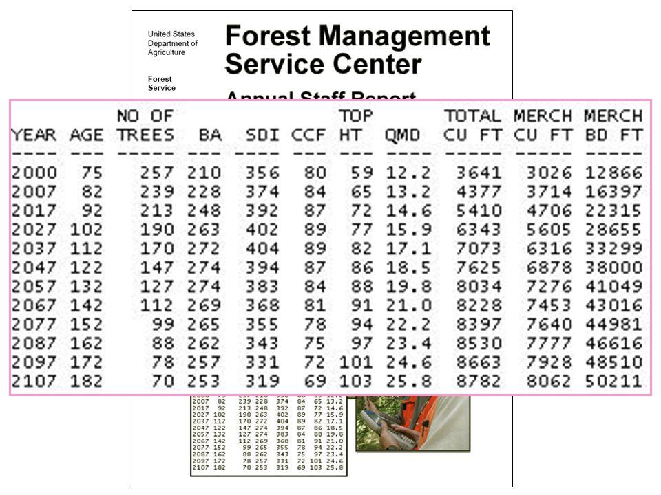 - Plot Count: Dry Tolerant {Douglas-fir} I.StratificationII.