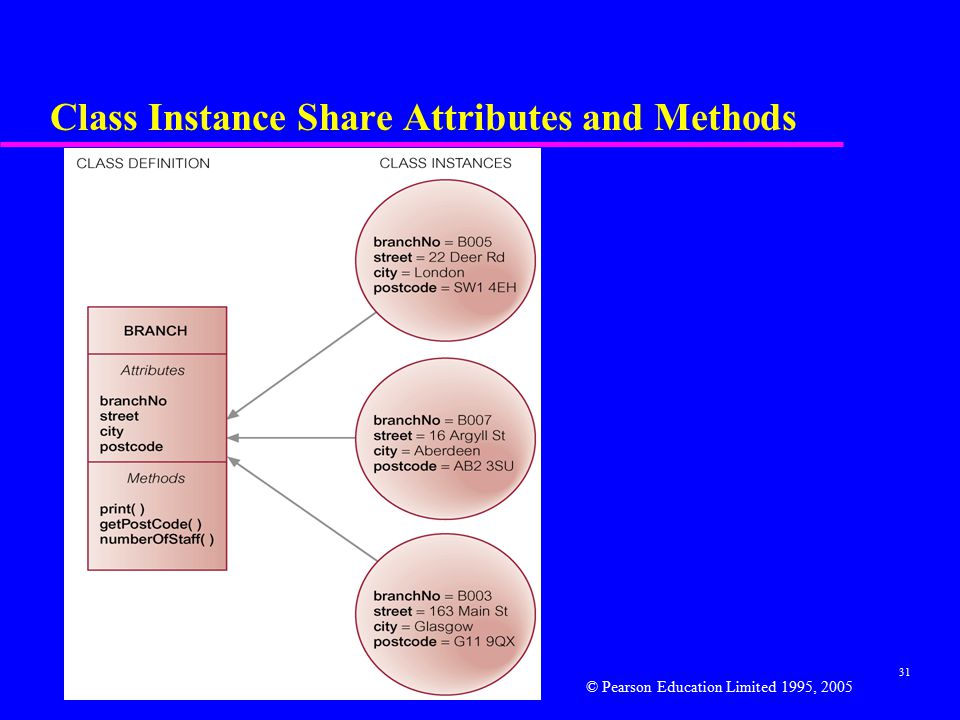 31 Class Instance Share Attributes and Methods © Pearson Education Limited 1995, 2005