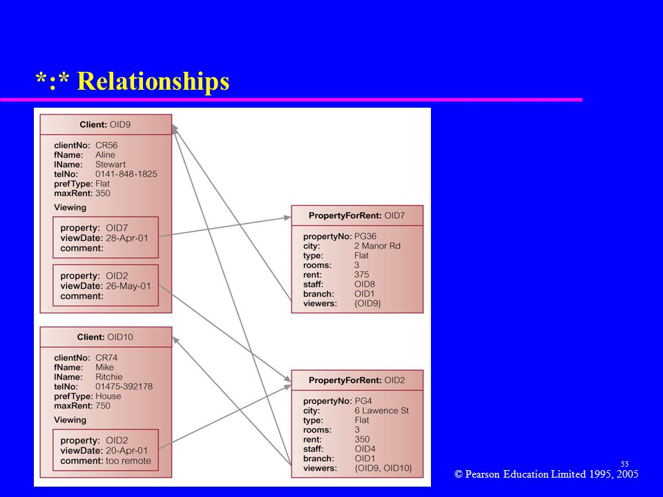 53 *:* Relationships © Pearson Education Limited 1995, 2005