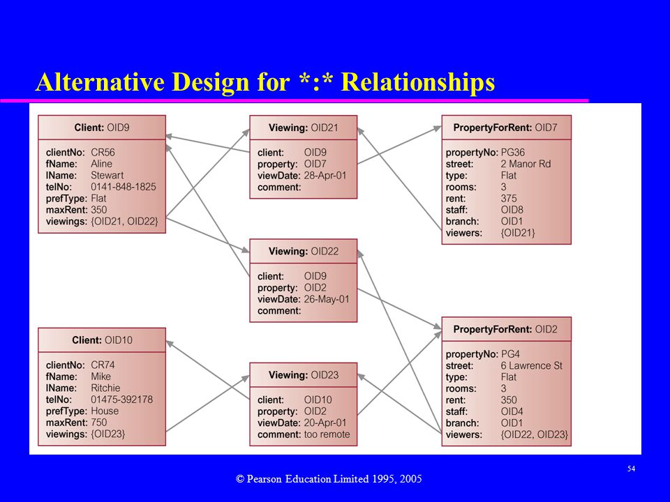 54 Alternative Design for *:* Relationships © Pearson Education Limited 1995, 2005