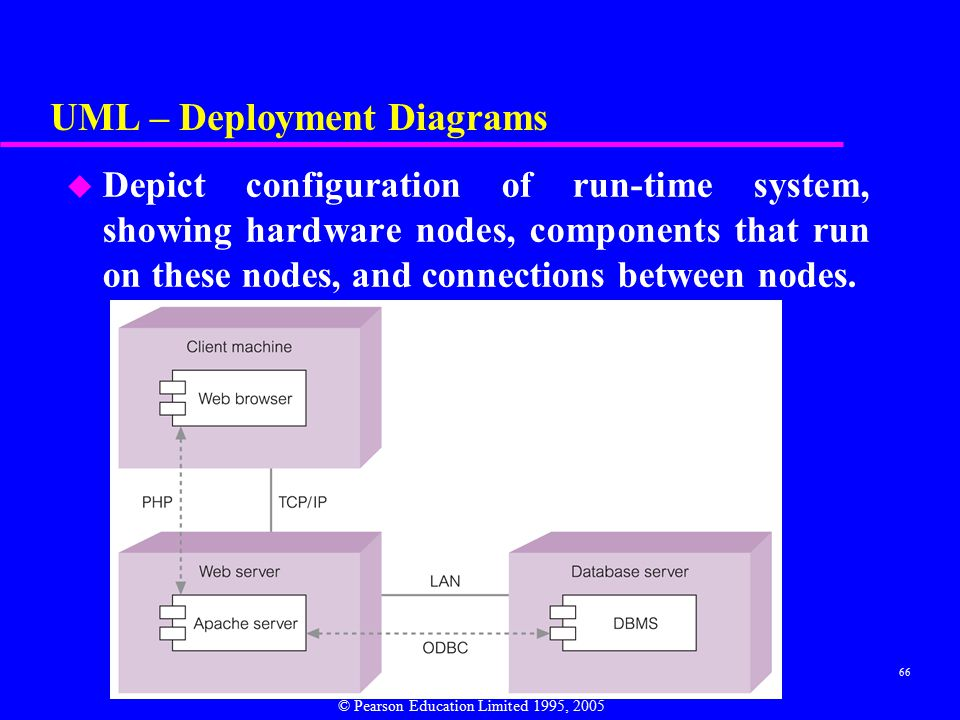 66 UML – Deployment Diagrams u Depict configuration of run-time system, showing hardware nodes, components that run on these nodes, and connections between nodes.