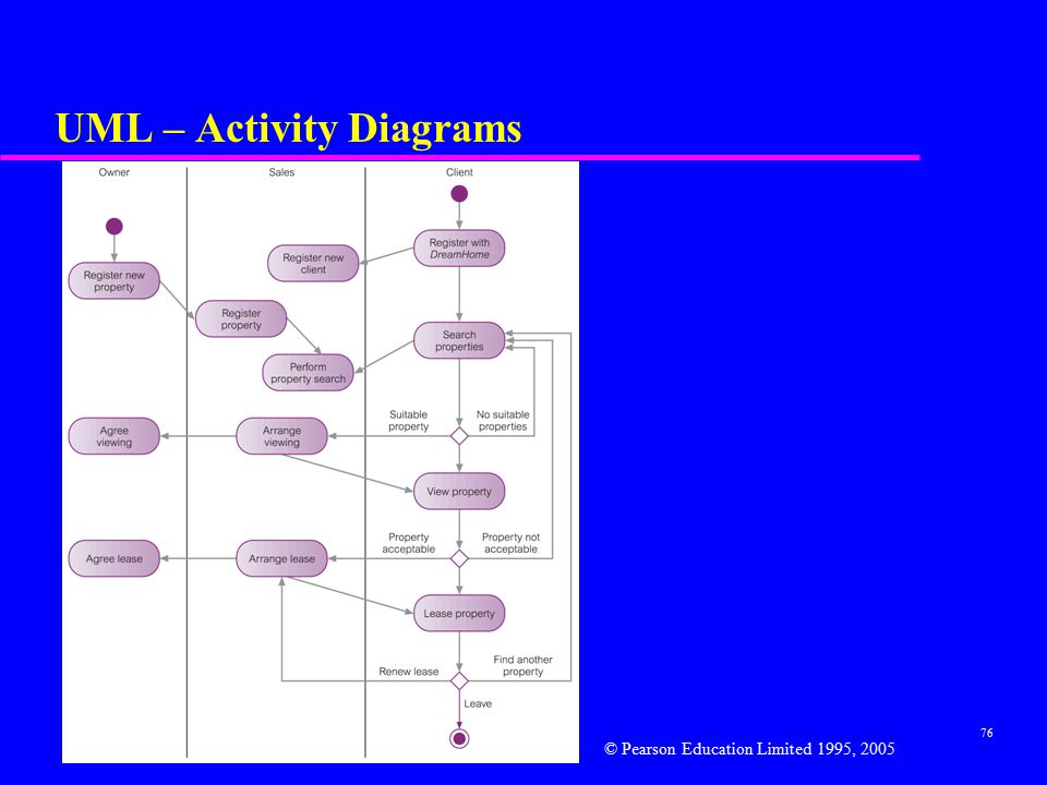 76 UML – Activity Diagrams © Pearson Education Limited 1995, 2005