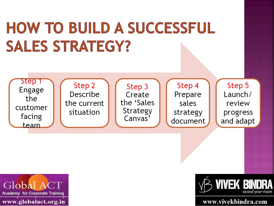 Step 1 Engage the customer facing team Step 2 Describe the current situation Step 3 Create the 'Sales Strategy Canvas' Step 4 Prepare sales strategy d