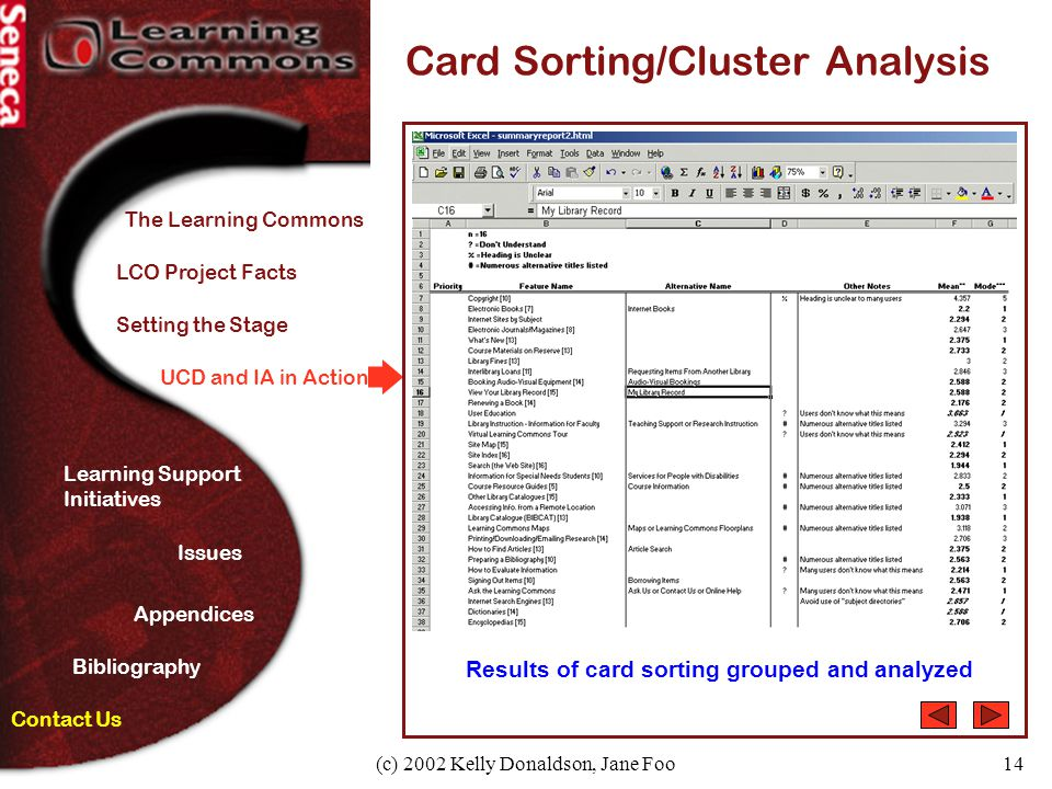(c) 2002 Kelly Donaldson, Jane Foo14 UCD and IA in Action Card Sorting/Cluster Analysis Results of card sorting grouped and analyzed Contact Us The Le