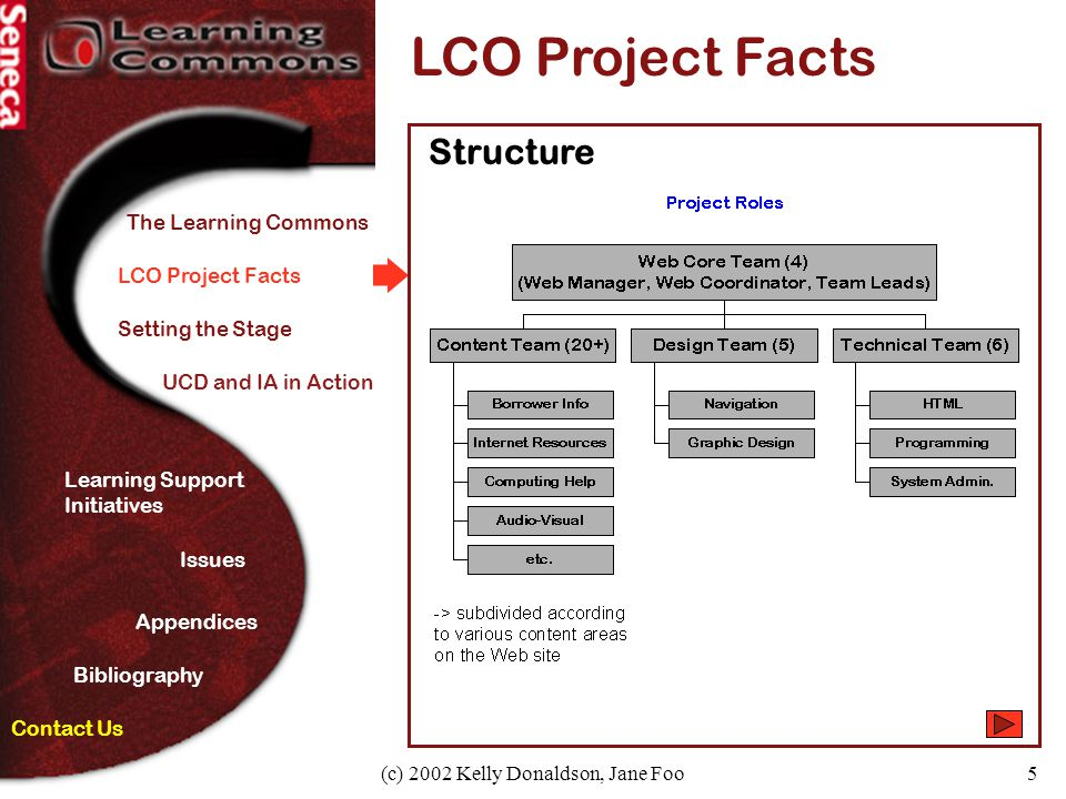 (c) 2002 Kelly Donaldson, Jane Foo5 The Learning Commons LCO Project Facts Contact Us Setting the Stage UCD and IA in Action Learning Support Initiati