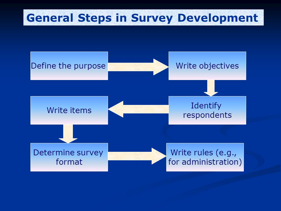 Define the purpose Write rules (e.g., for administration) Determine survey format Write items Identify respondents Write objectives General Steps in Survey Development