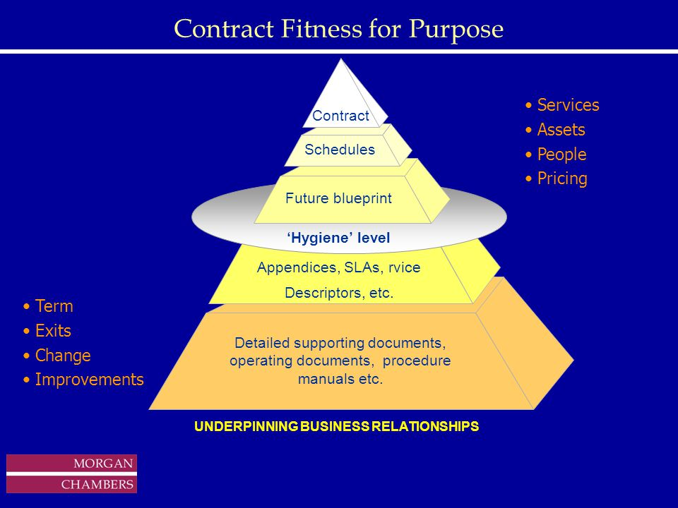 http://www.sap.hp.com/public/ Contract Fitness for Purpose Services Assets People Pricing Term Exits Change Improvements Detailed supporting documents, operating documents, procedure manuals etc.