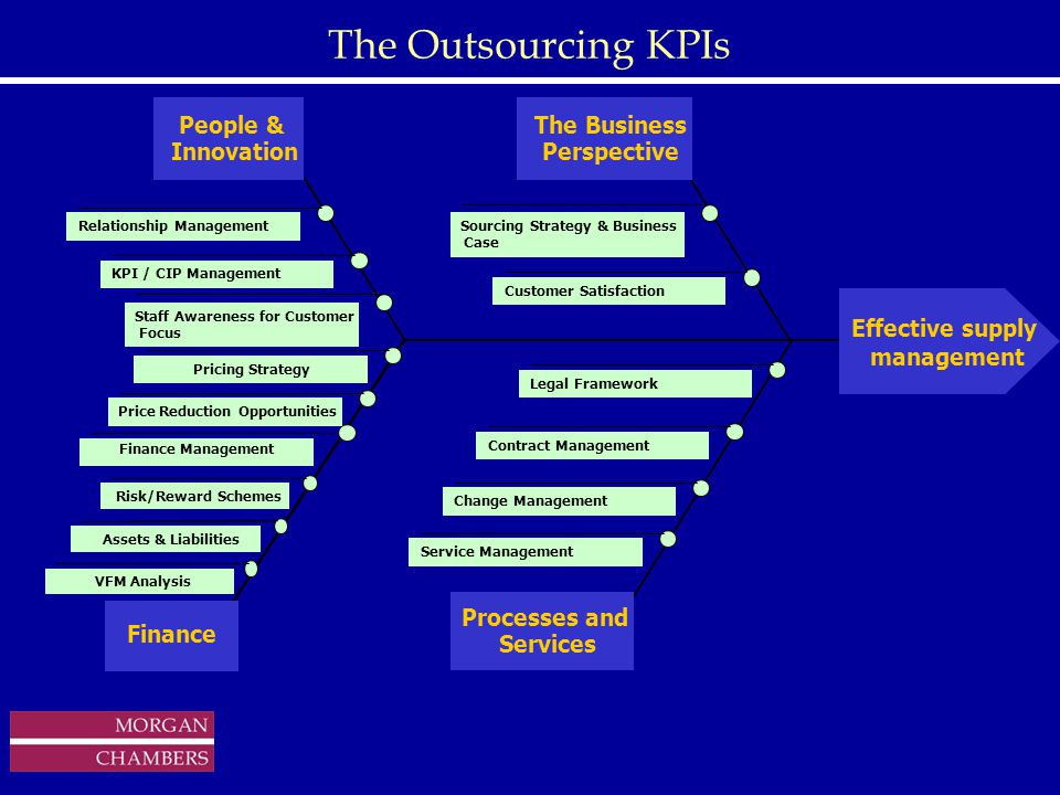 http://www.sap.hp.com/public/ The Outsourcing KPIs