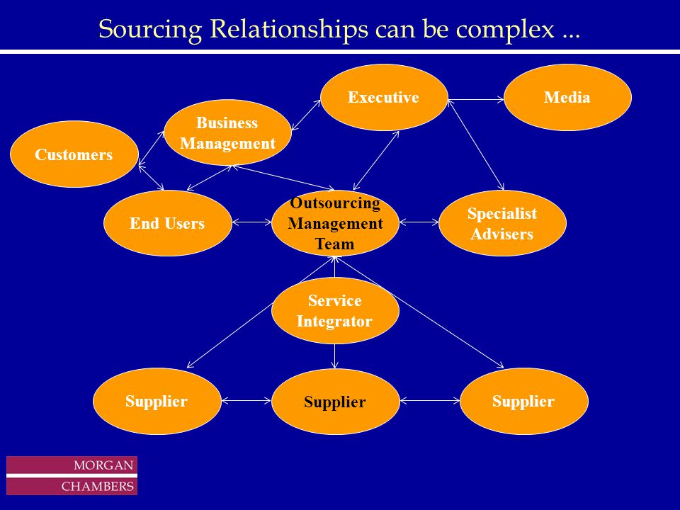 http://www.sap.hp.com/public/ Sourcing Relationships can be complex...