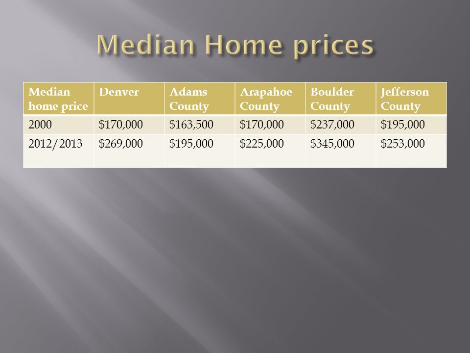 Median home price DenverAdams County Arapahoe County Boulder County Jefferson County 2000$170,000$163,500$170,000$237,000$195,000 2012/2013$269,000$195,000$225,000$345,000$253,000