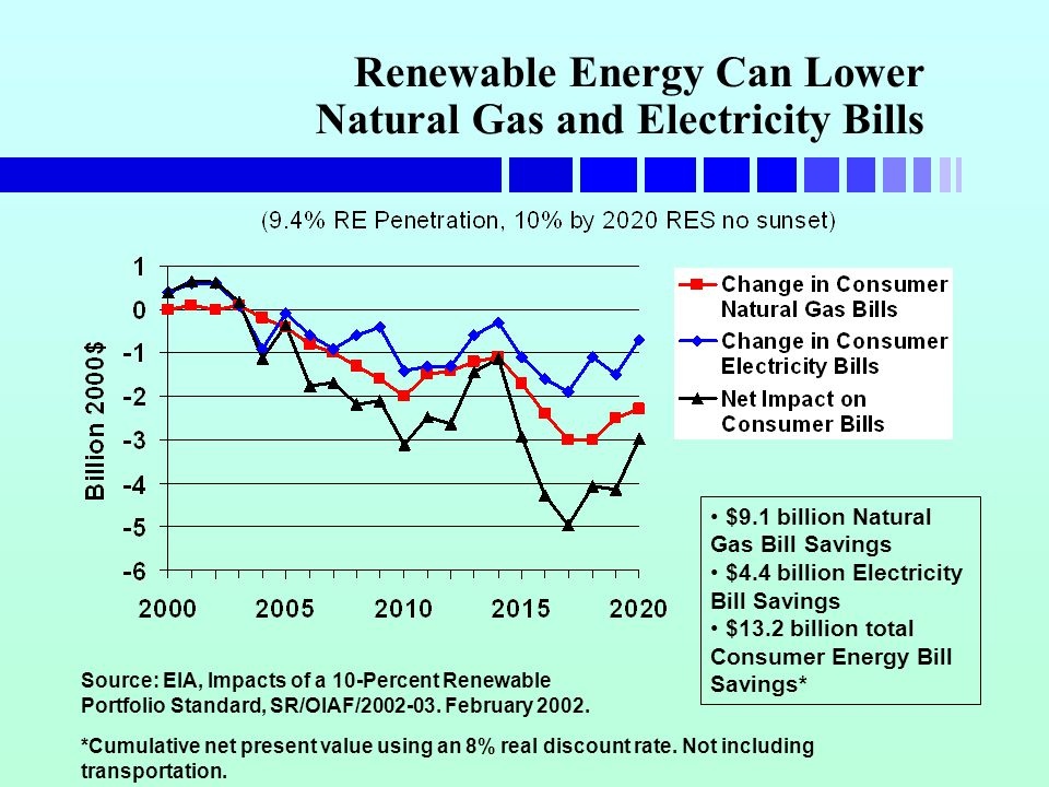 Renewable Energy Can Lower Natural Gas and Electricity Bills Source: EIA, Impacts of a 10-Percent Renewable Portfolio Standard, SR/OIAF/2002-03.