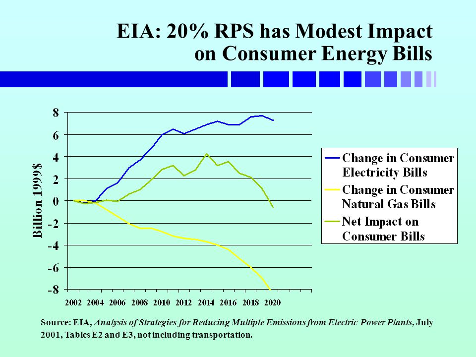 EIA: 20% RPS has Modest Impact on Consumer Energy Bills Source: EIA, Analysis of Strategies for Reducing Multiple Emissions from Electric Power Plants, July 2001, Tables E2 and E3, not including transportation.