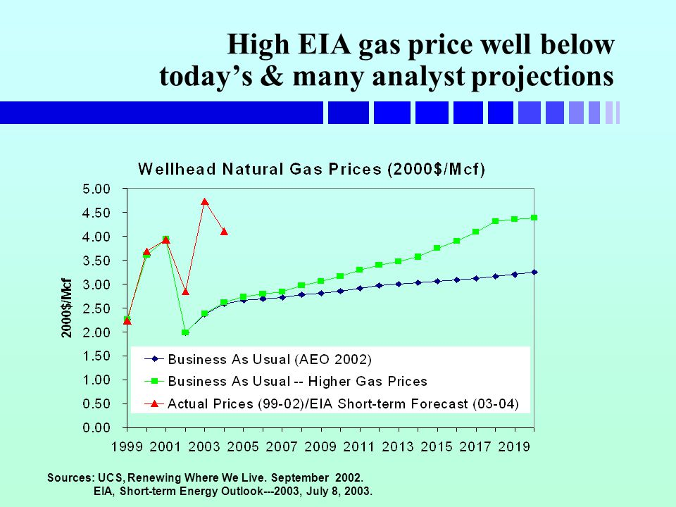 High EIA gas price well below today's & many analyst projections Sources: UCS, Renewing Where We Live.