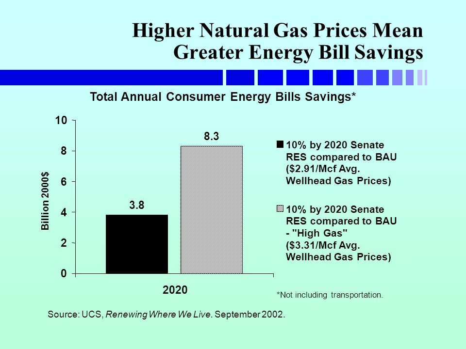 Higher Natural Gas Prices Mean Greater Energy Bill Savings Total Annual Consumer Energy Bills Savings* 3.8 8.3 0 2 4 6 8 10 2020 Billion 2000$ 10% by 2020 Senate RES compared to BAU ($2.91/Mcf Avg.