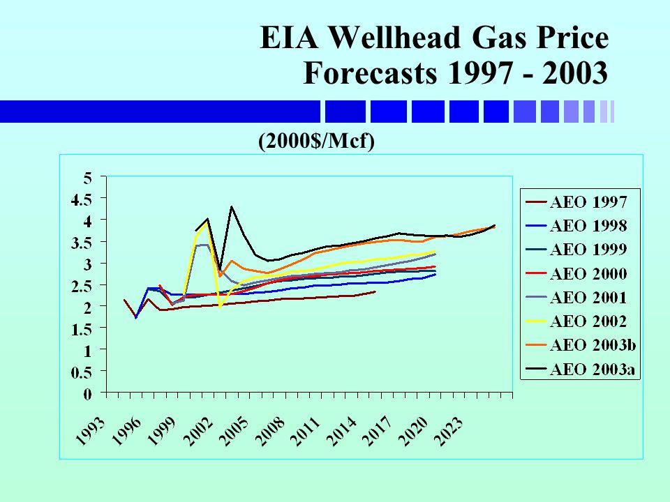 EIA Wellhead Gas Price Forecasts 1997 - 2003 (2000$/Mcf)