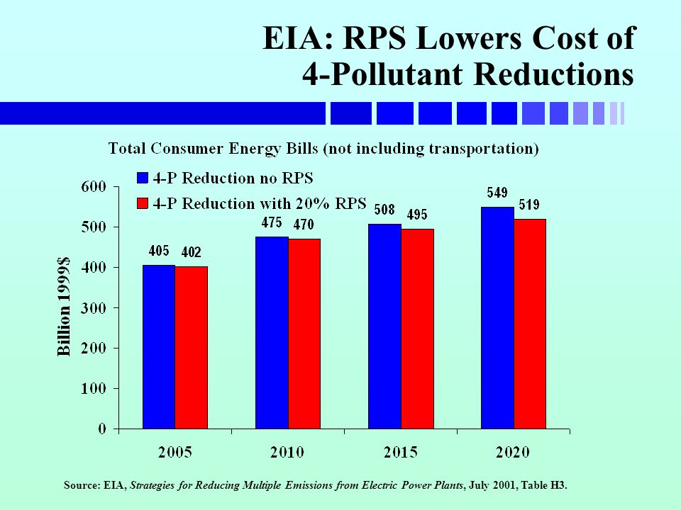 EIA: RPS Lowers Cost of 4-Pollutant Reductions Source: EIA, Strategies for Reducing Multiple Emissions from Electric Power Plants, July 2001, Table H3.
