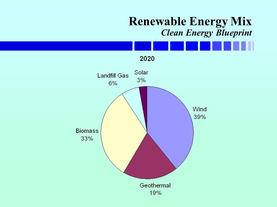 Renewable Energy Mix Clean Energy Blueprint
