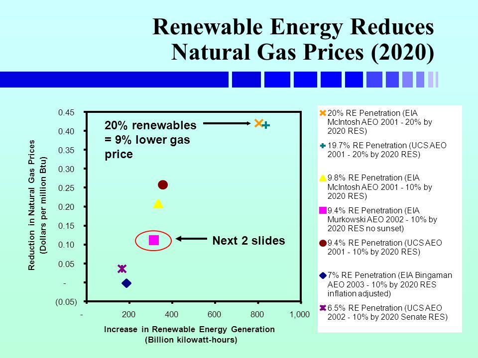 Renewable Energy Reduces Natural Gas Prices (2020) (0.05) - 0.05 0.10 0.15 0.20 0.25 0.30 0.35 0.40 0.45 -2004006008001,000 Increase in Renewable Energy Generation (Billion kilowatt-hours) Reduction in Natural Gas Prices (Dollars per million Btu) 20% RE Penetration (EIA McIntosh AEO 2001 - 20% by 2020 RES) 19.7% RE Penetration (UCS AEO 2001 - 20% by 2020 RES) 9.8% RE Penetration (EIA McIntosh AEO 2001 - 10% by 2020 RES) 9.4% RE Penetration (EIA Murkowski AEO 2002 - 10% by 2020 RES no sunset) 9.4% RE Penetration (UCS AEO 2001 - 10% by 2020 RES) 7% RE Penetration (EIA Bingaman AEO 2003 - 10% by 2020 RES inflation adjusted) 6.5% RE Penetration (UCS AEO 2002 - 10% by 2020 Senate RES) 20% renewables = 9% lower gas price Next 2 slides