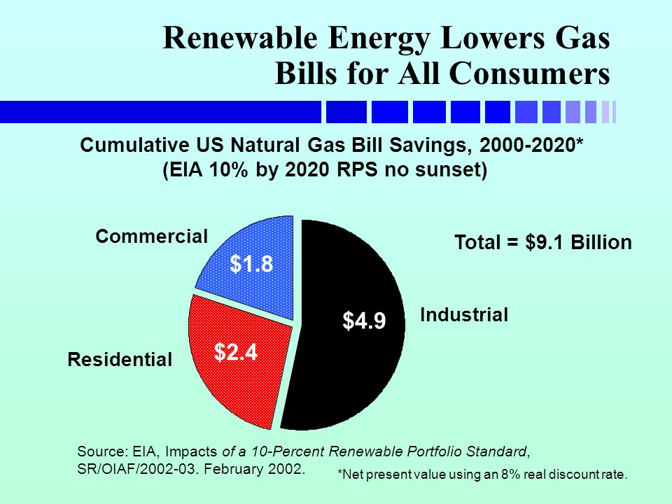 Renewable Energy Lowers Gas Bills for All Consumers Cumulative US Natural Gas Bill Savings, 2000-2020* (EIA 10% by 2020 RPS no sunset) Total = $9.1 Billion $2.4 $1.8 $4.9 Industrial Residential Commercial *Net present value using an 8% real discount rate.