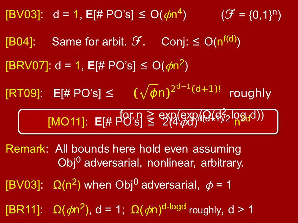 [BV03]: d = 1, E[# PO's] ≤ O( ϕ n 4 ) [B04]: Same for arbit. F. Conj: ≤ O(n f(d) ) [BRV07]: d = 1, E[# PO's] ≤ O( ϕ n 2 ) [RT09]: E[# PO's] ≤ roughly