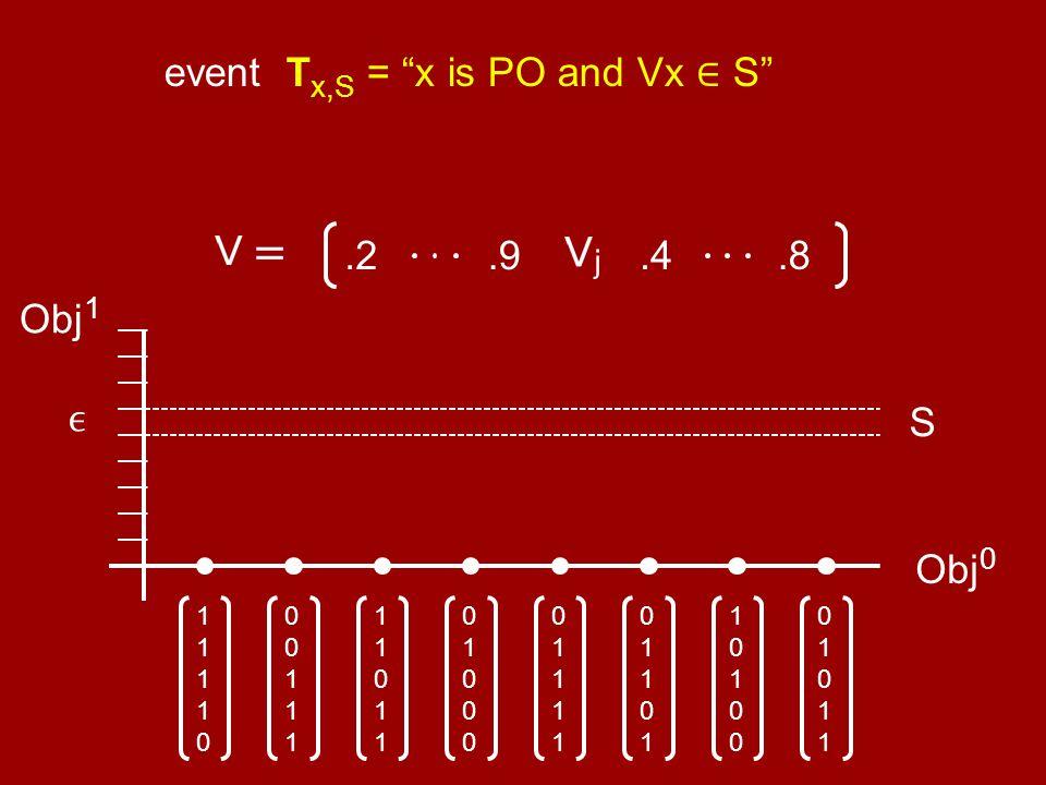 "Obj 0 0101101011 1010010100 0110101101 0111101111 0100001000 1101111011 0011100111 1111011110 Obj 1 S event T x,S = ""x is PO and Vx ∈ S"".8.4.2.9"