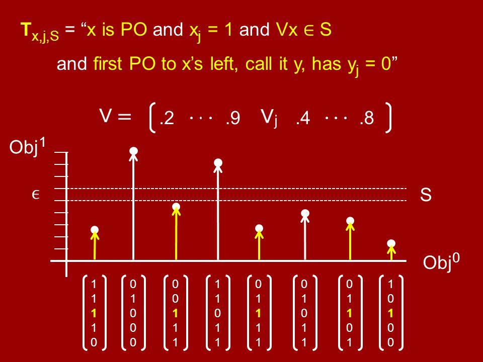 "T x,j,S = ""x is PO and x j = 1 and Vx ∈ S and first PO to x's left, call it y, has y j = 0"" Obj 0 0101101011 1010010100 0110101101 0111101111 01000010"