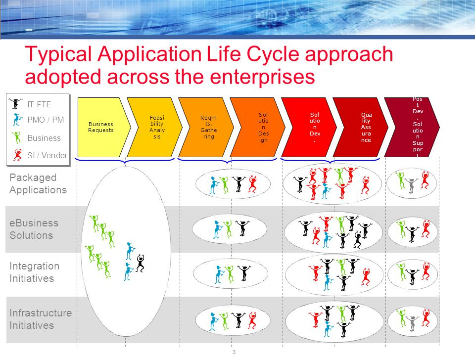 3 Typical Application Life Cycle approach adopted across the enterprises Business Requests Reqm ts. Gathe ring Qua lity Ass ura nce Sol utio n Dev. So