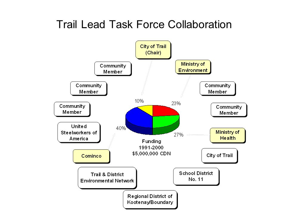 Trail Lead Task Force Collaboration