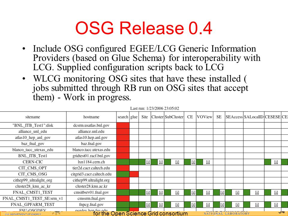 34 IWLSC, Kolkata India 2006 Jérôme Lauret for the Open Science Grid consortium Include OSG configured EGEE/LCG Generic Information Providers (based on Glue Schema) for interoperability with LCG.