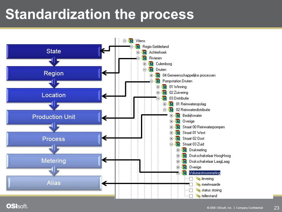 23 © 2008 OSIsoft, Inc. | Company Confidential Standardization the process