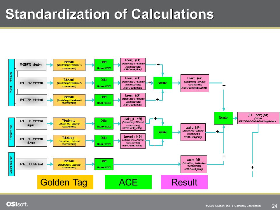 24 © 2008 OSIsoft, Inc. | Company Confidential Standardization of Calculations Golden TagACEResult