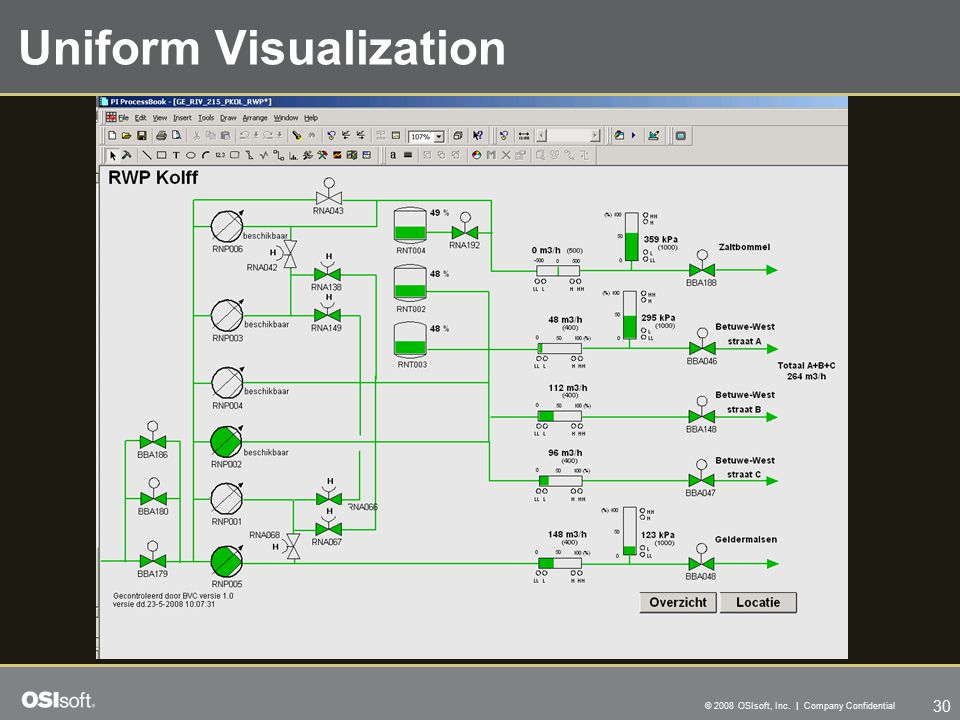 30 © 2008 OSIsoft, Inc. | Company Confidential Uniform Visualization