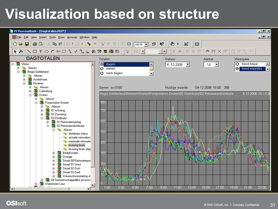 31 © 2008 OSIsoft, Inc. | Company Confidential Visualization based on structure