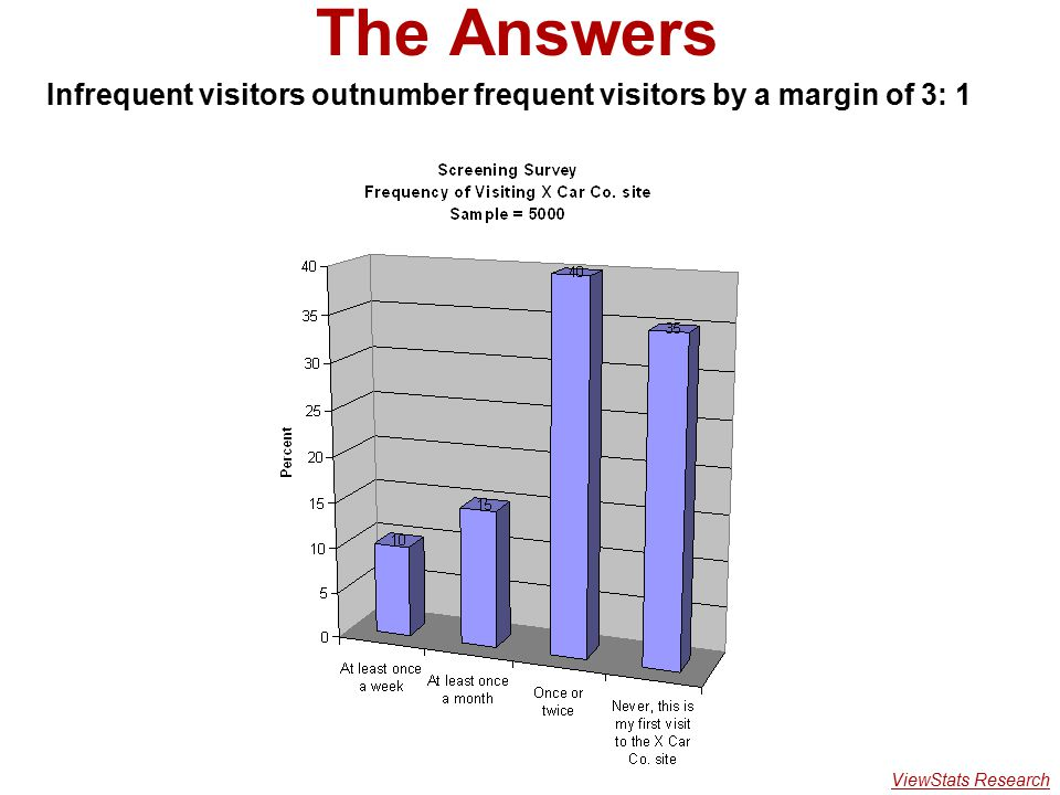 The Answers Infrequent visitors outnumber frequent visitors by a margin of 3: 1 ViewStats Research
