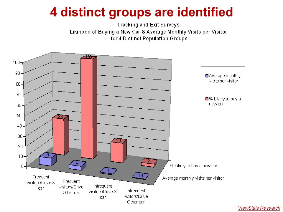 4 distinct groups are identified ViewStats Research