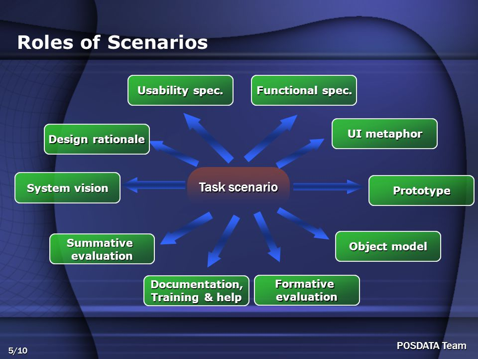 5/10 POSDATA Team Roles of Scenarios Task scenario Usability spec.