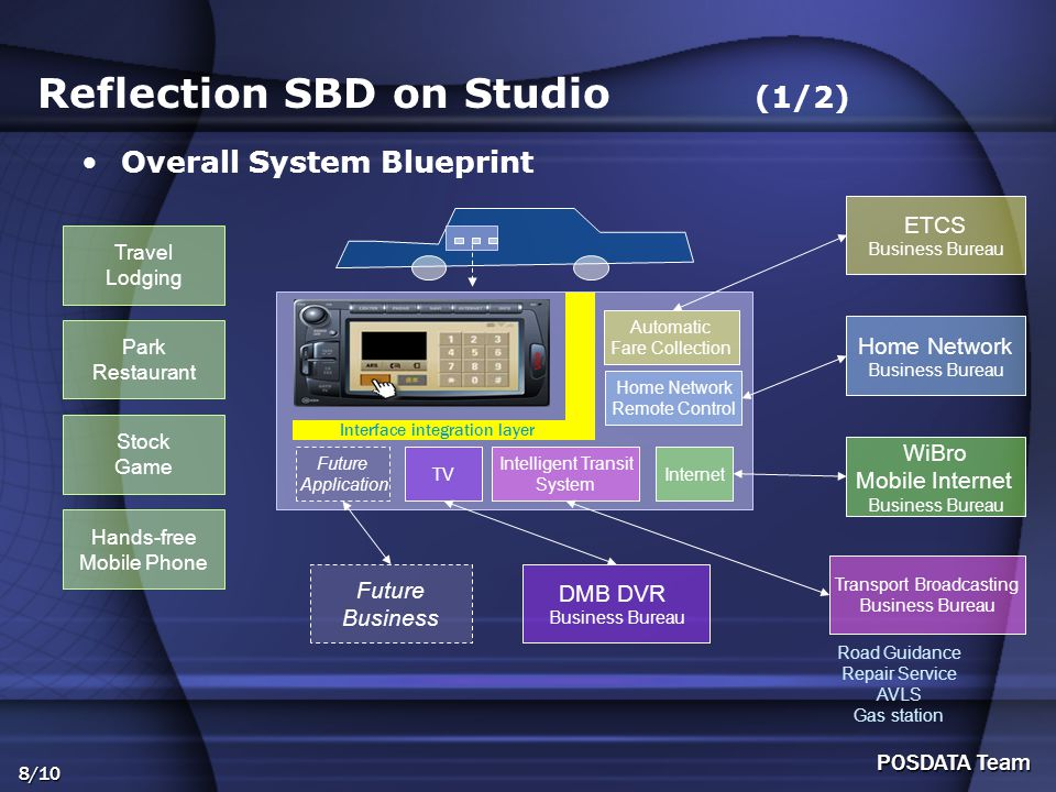 8/10 POSDATA Team Reflection SBD on Studio (1/2) Overall System Blueprint Automatic Fare Collection Home Network Remote Control Intelligent Transit Sy