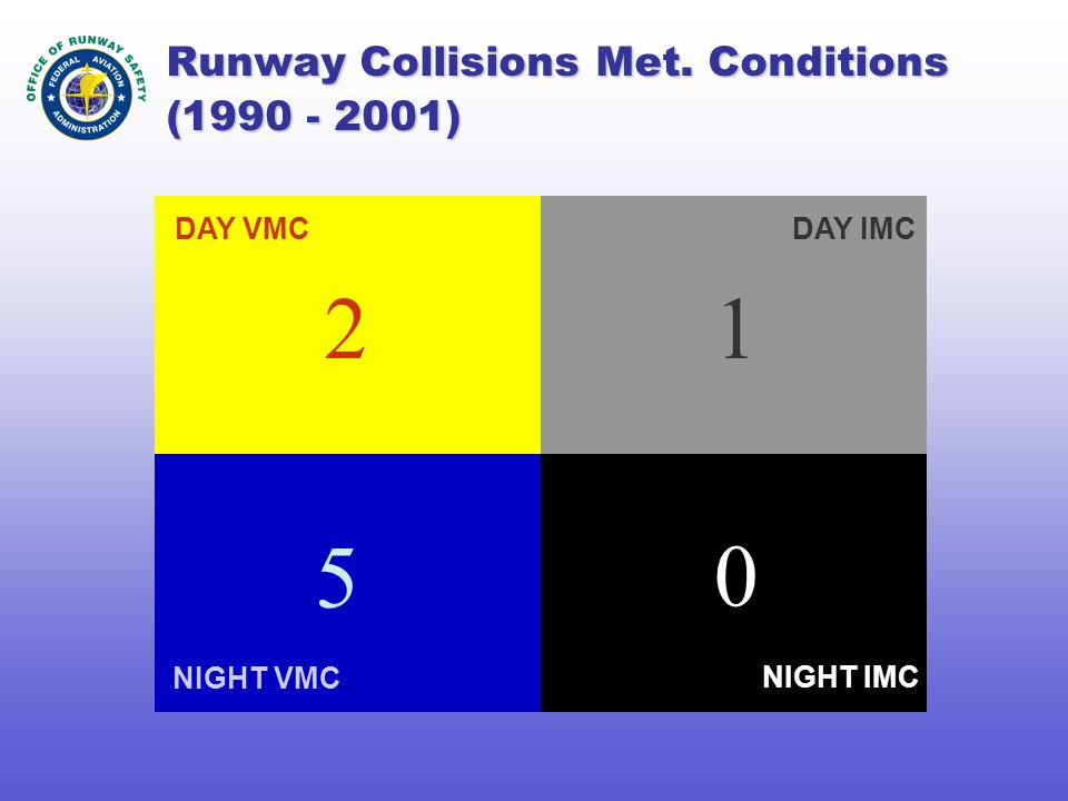 Runway Collisions Met. Conditions (1990 - 2001) NIGHT VMC DAY IMC NIGHT IMC DAY VMC 21 5 0